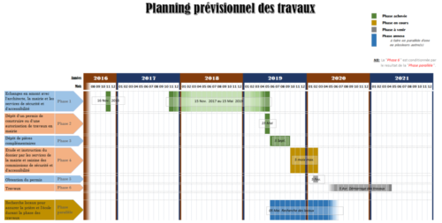Planning Travaux Mosquée Ambilly